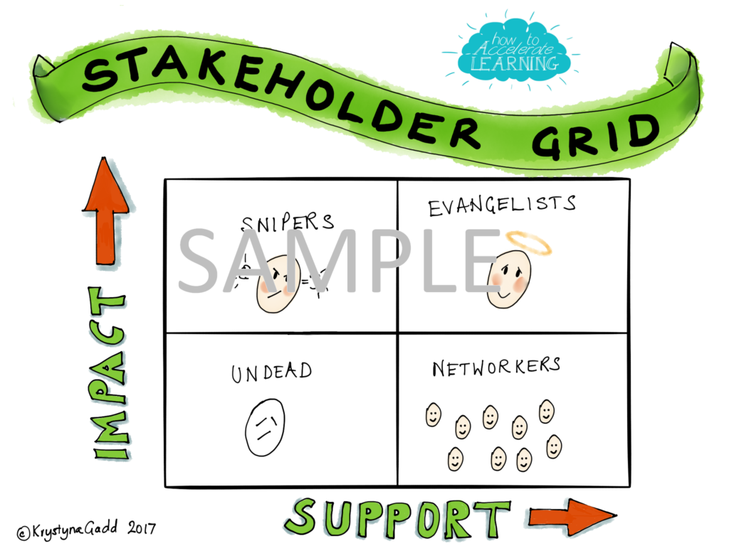 9. Stakeholder analysis grid (sample) - How to accelerate learning